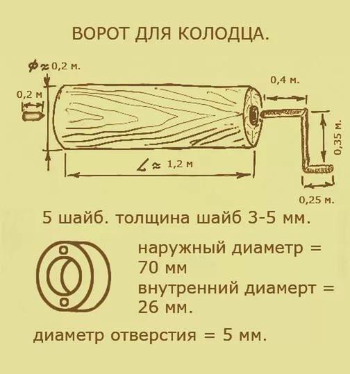 Домик для колодца своими руками как сделать из бруса, металла, пластика
