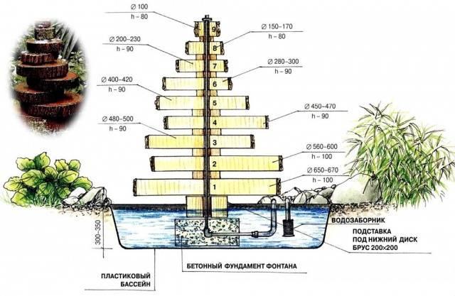 Водопад на даче без насоса своими руками