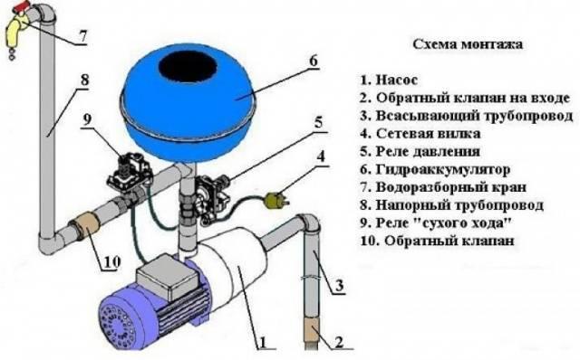 Назначение шкафа управления насосом <br />&#171;/></p><p>Как установленный датчик способен заменить гидроаккумулятор, можно понять по работе системы. Накопление воды происходит только в трубопроводе, где установлен один из датчиков. При снижении давления, датчик отсылает сигнал блоку управления, а тот, в свою очередь, включает насос. После восстановления давления воды в трубопроводе по той же схеме идет сигнал на отключение агрегата.</p><p>Эта защита чаще всего используется для автоматизированной подачи воды. Автоматика состоит из 3 устройств:</p><h3><span class=