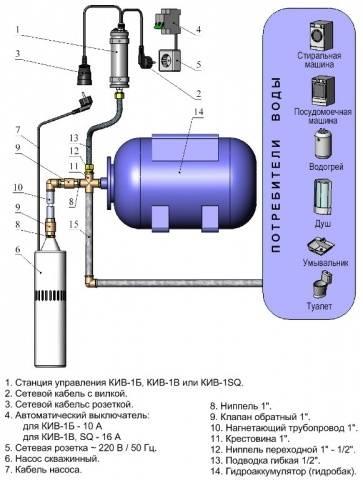 Схема подключения погружного насоса воды