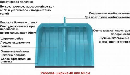 Расчет стоимости уборки снега с крыши