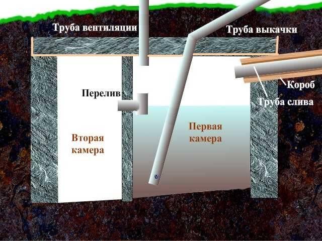 Септик для дачи своими руками без откачки из бетонных